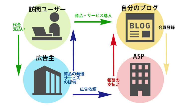 アフィリエイト構図